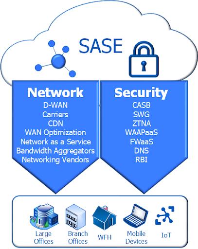 SASE Infographic