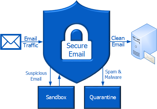 secure email infographic