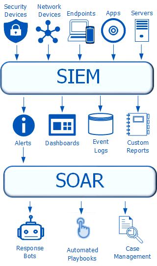 SEIM/SOAR infographic